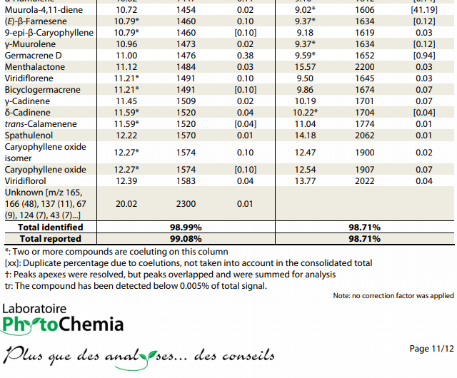 GCMS chart breakdown
